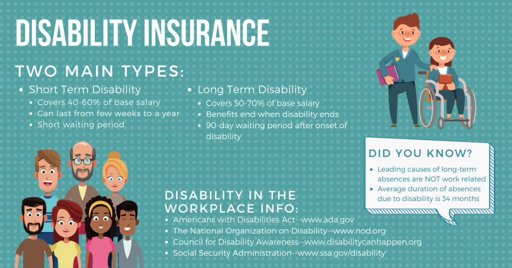 Disability Insurance Overview Infographic